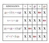 Physics Kinematics Equations Chart
