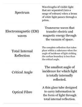 Physics, Light - Flash cards with test designed using Quizlet