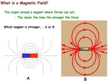Physics - Magnetism w/worksheet (PROMETHEAN)
