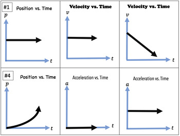 Physics - Matching position-time, velocity-time, and acceleration-time graphs