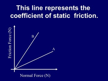 Physics - Newton's Laws and Force (Complete Unit)