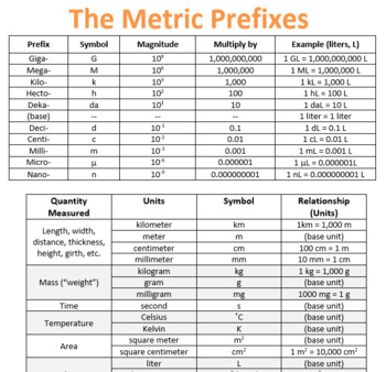 Physics Quantities, Units and Metric prefix reference sheet.
