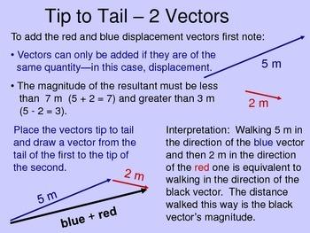 Physics Quick Review - Vectors