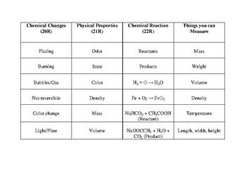 Physics Word Sort Chemistry Lesson