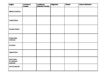 Physiographic Regions of Canada - Worksheet
