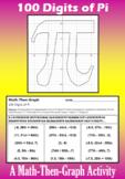 Pi - A Math-Then-Graph Activity - 100 Digits of Pi