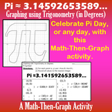 Pi - A Math-Then-Graph Activity - Graphing Trigonometry (in Degrees)
