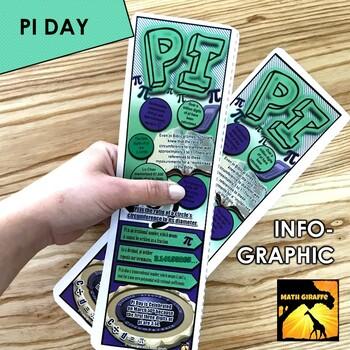 Pi Infographic