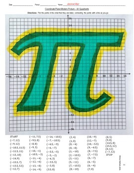 Pi Symbol Mystery Picture - Graphing on the Coordinate Plane (Four Quadrants)