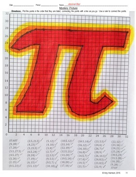 Pi Symbol Mystery Picture - Graphing on the Coordinate Plane (One Quadrant)