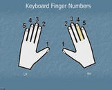 Piano Keyboard Finger Numbers