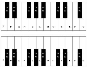 Piano Keyboard Map