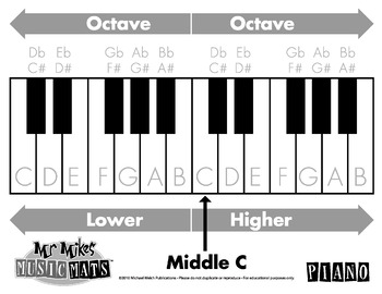 Piano Mat for Early Learners