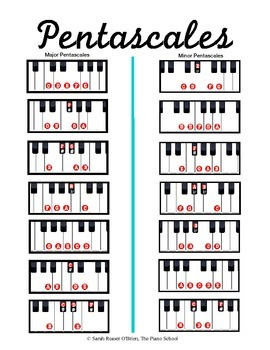 Handy image with printable scales for piano