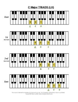 Piano Scales, Triads - all Grade 1 Technical Requirements