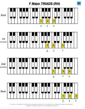 Piano Scales, Triads - all Grade 2 Technical Requirements