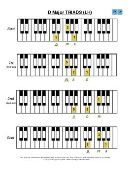 Piano Scales, Triads - all Grade 3 Technical Requirements