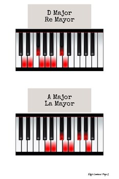 Piano Scales with Images   Major Scales