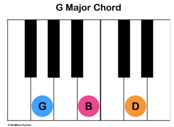 Piano or Keyboard Chord Posters - 14 Labeled Chord Posters