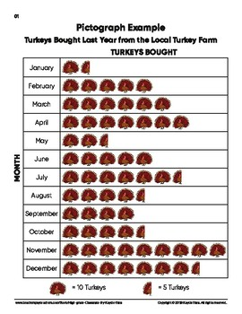 Pictograph Examples - Thanksgiving Edition