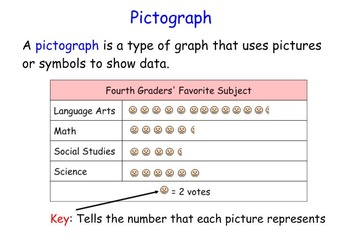 Pictographs Interactive Lesson