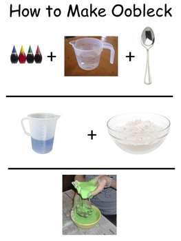 Pictorial Directions for Making Oobleck - Sign for Science Center
