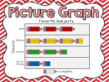 Picture Graph: Interpret Data-Explain how Images Clarify Text-Use Text Features