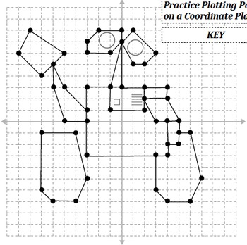 Picture Graphing (Robot): Plotting Points on a Coordinate Plane