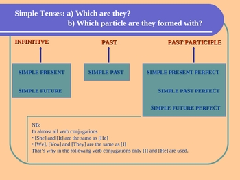 Piece of Cake: Verb Tenses (How to form them) - PPS - 22 pages