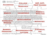 Pieces to the College Planning Puzzle