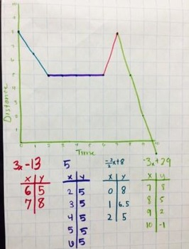 Piecewise Graph Stories Team Activity