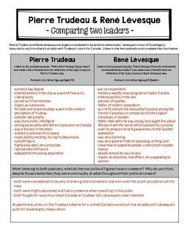 Pierre Trudeau & Rene Levesque: Comparing Leaders Listening Activity