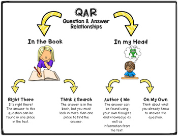 Pigs by Gail Gibbons QAR Comprehension Questions with QAR Poster
