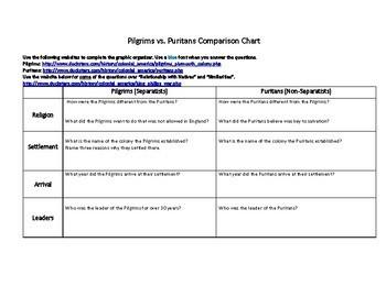 13 Colonies- Pilgrims vs. Puritans Comparison Chart with Website Links