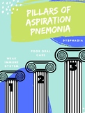 Pillars of Aspiration Pneumonia