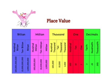 Pink Panther Place Value Chart