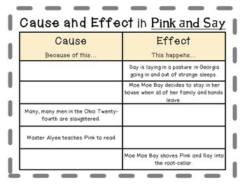 Pink and Say by Patricia Polacco:  A Complete Literature Study!