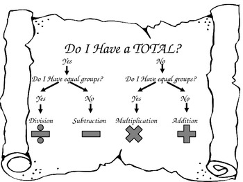 Pirate Themed Problem Solving Process Chart