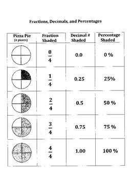 Pizza Fractions, Decimals, and Percentages