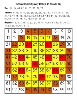 Pizza Hundred Chart Mystery Pictures with Number Cards
