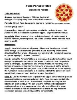 Pizza Periodic Table