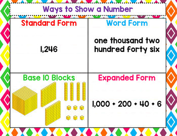 Place Value: 17 Anchor Charts