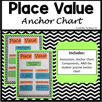 Place Value Anchor Chart Components (1st-5th Grade Math)