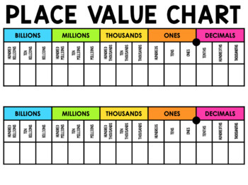 Place Value Chart Poster
