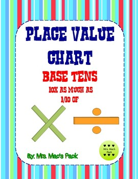 Place Value Chart- Base Tens Quiz (10 X as much as) ( 1/10 of) - Editable