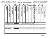 Place Value Chart-Billions to Thousandths Place