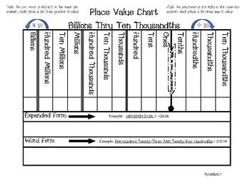 Place Value Chart-Billions to Thousandths Place