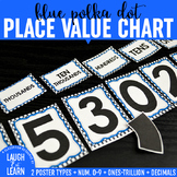 Place Value Chart Display // Blue {Polka Dot}