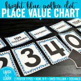 Place Value Chart Display // Bright Blue {Polka Dot}