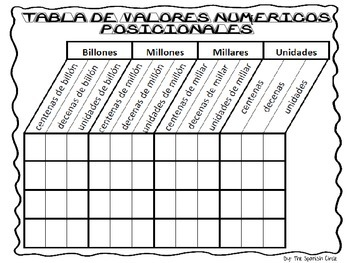 place value chart english and spanish billions thru ones by the spanish circle. Black Bedroom Furniture Sets. Home Design Ideas